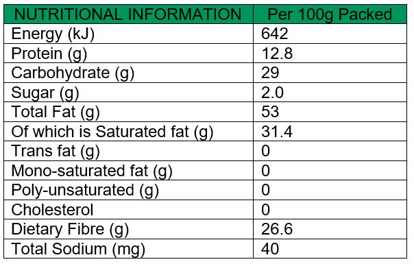 Cocoa Nibs Raw Nutritional Values